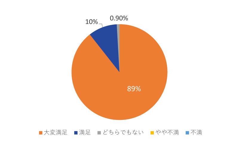 研修アンケート
